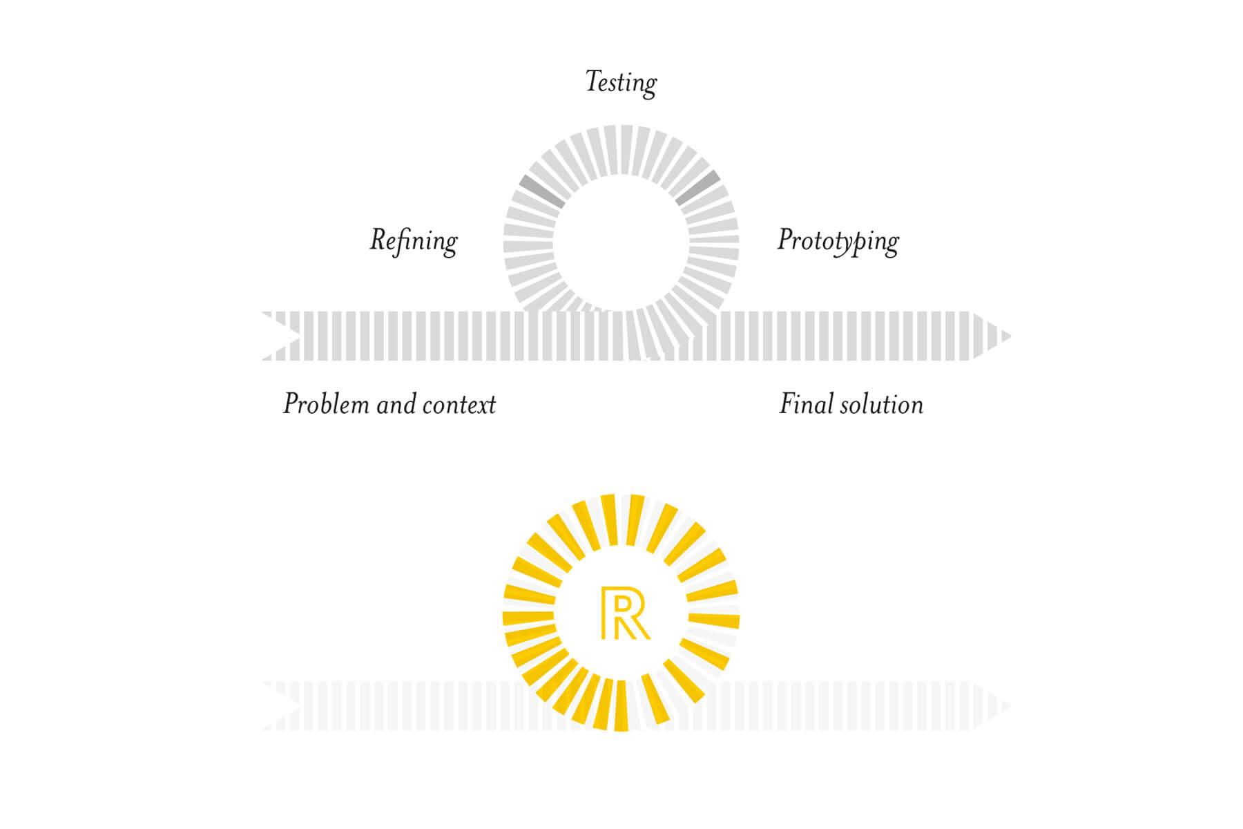 Il razionale del logo di Roller Strategies