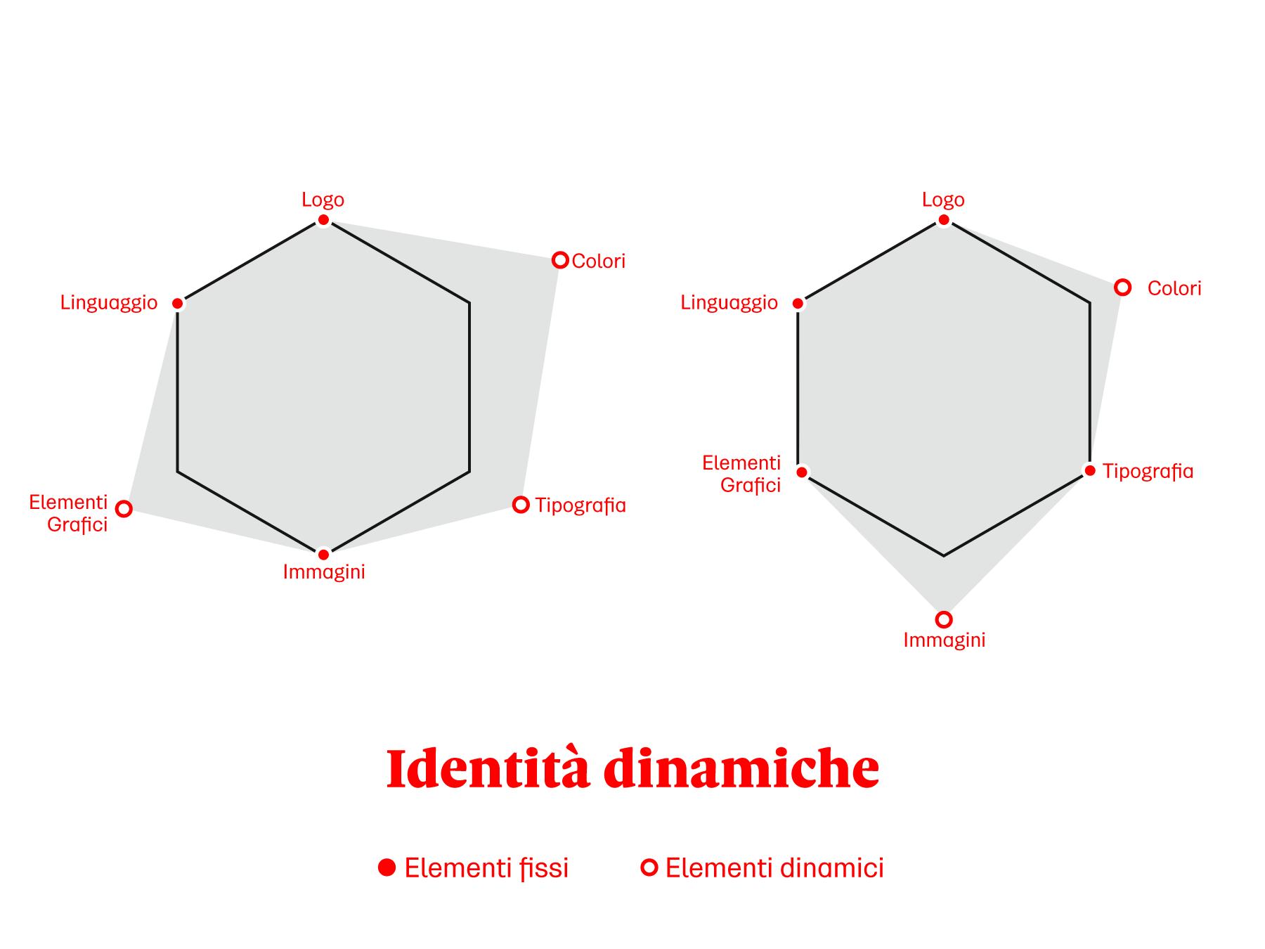 Possibili variazioni di una identità dinamica: elementi fissi ed elementi variabili.