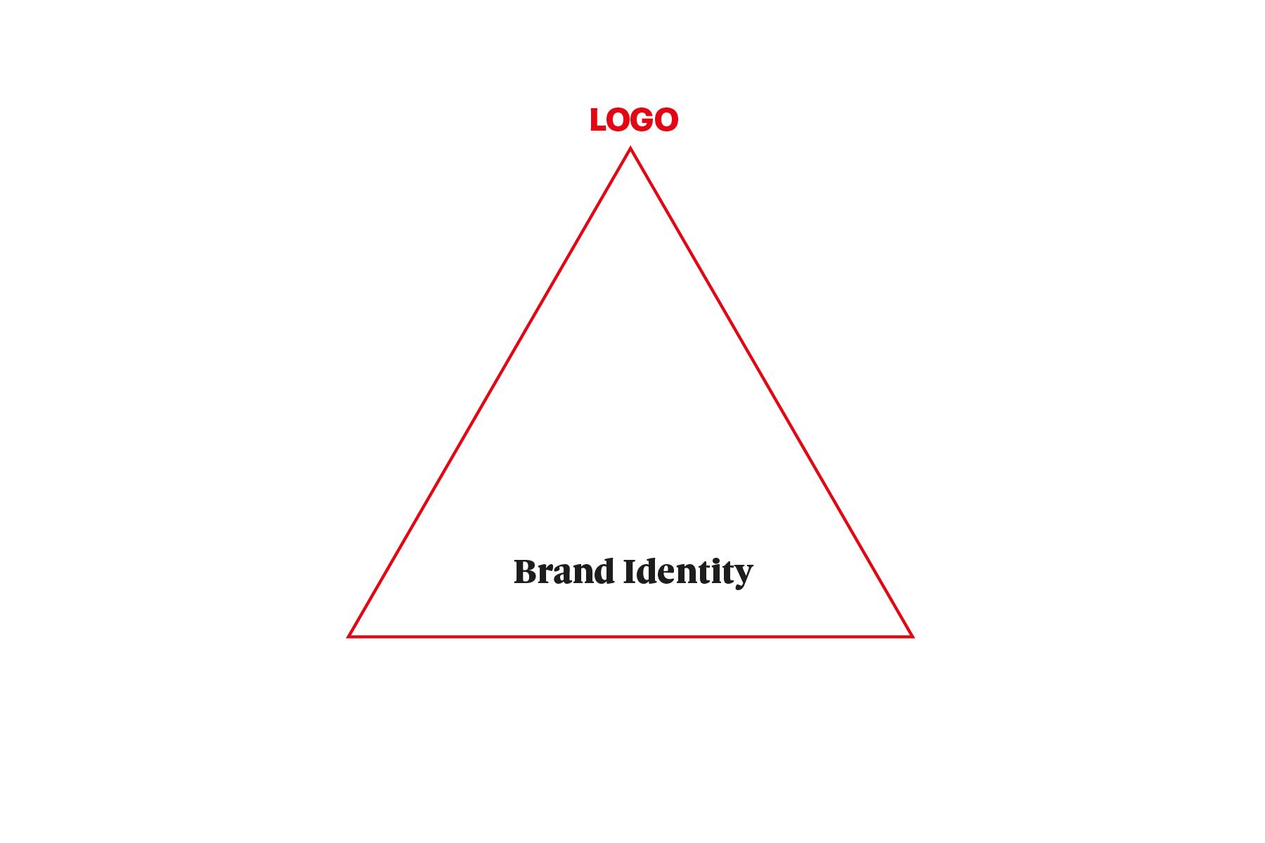 Piramide brand identity-logo