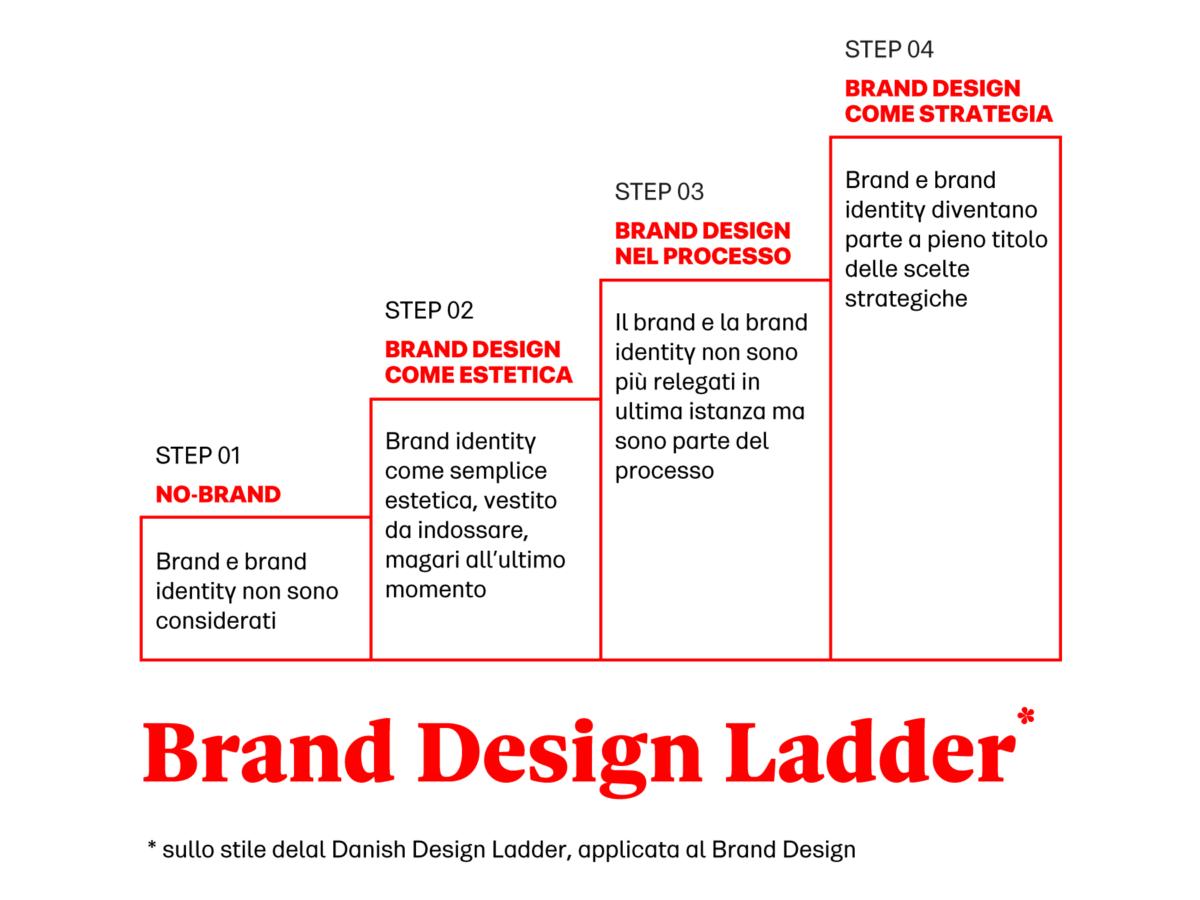 Brand Design Ladder: la Danish Design Ladder declinata sul brand