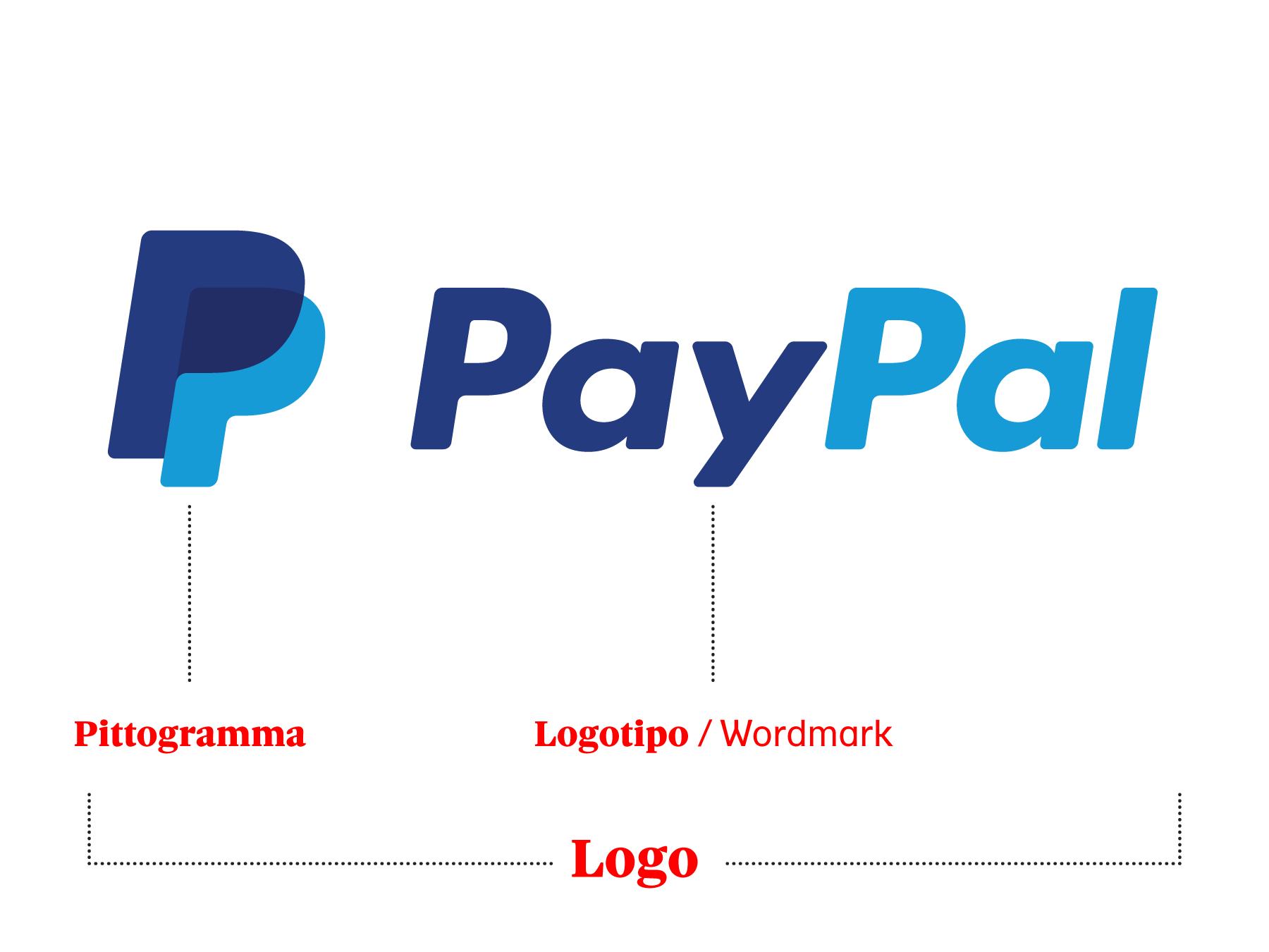 Un logo può essere costituito da un pittogramma unito ad un logotipo